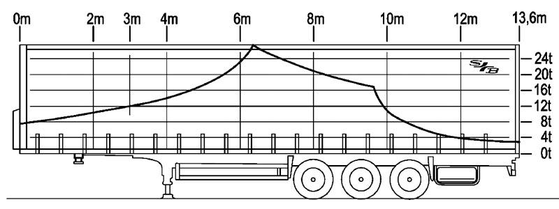 Lastverteilungsdiagramm