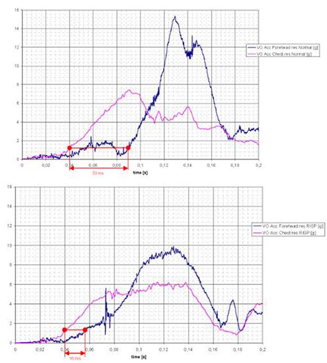 Beschleunigungsmessungen des Kopfes und der Brust bei Heckkollisionen mit ∆v = 12 km/h bei normaler Sitzhaltung (Diagramm oben) und eingenommener Schutzhaltung (Diagramm unten)